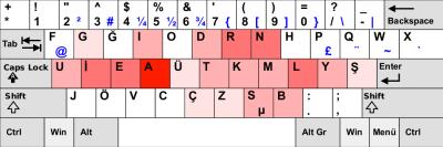 F klavyede sık kullanılan tuşlar